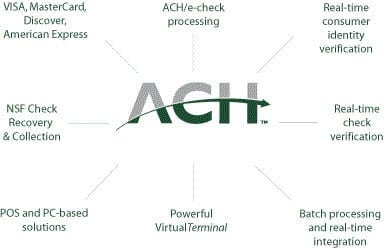 ACH-Diagram