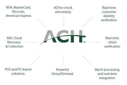 ACH and Paycards | Point of Sale Systems Fort Myers Cape Coral