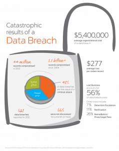 Catastraphicresultsofdatabreach Pos Apps From Card